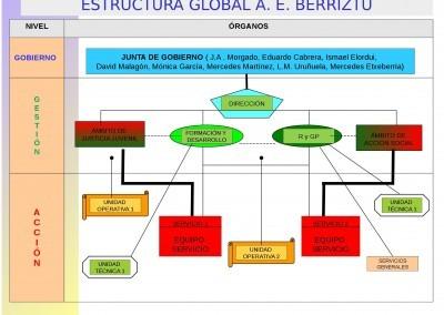 Estructura_Global_Asociacion