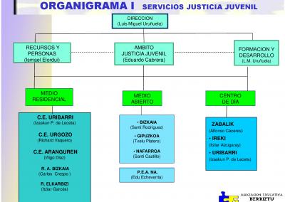 Organigrama_JJ_mediano